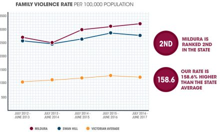 Family violence disgrace – our rate 158.6 percent above the State average